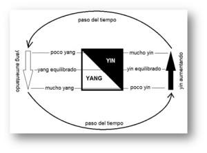 yinyangTemps